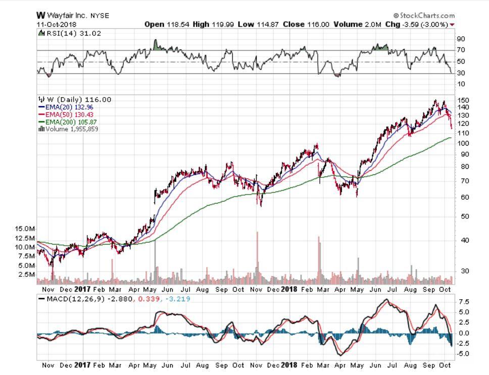 wayfair stock, investing in wayfair, where should I invest my money, what stocks should I invest in, top stocks for investing