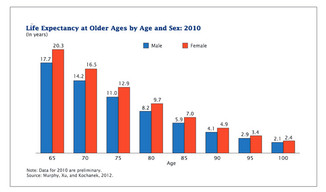Who are Americans 65 and older?