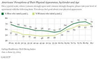 Older Americans feel best about their physical appearance