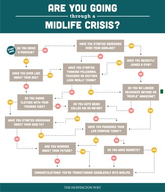 Are you going through a midlife crisis?