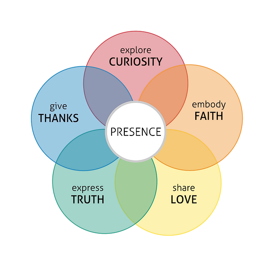 Important Diagrams - PRESENCE (2).png