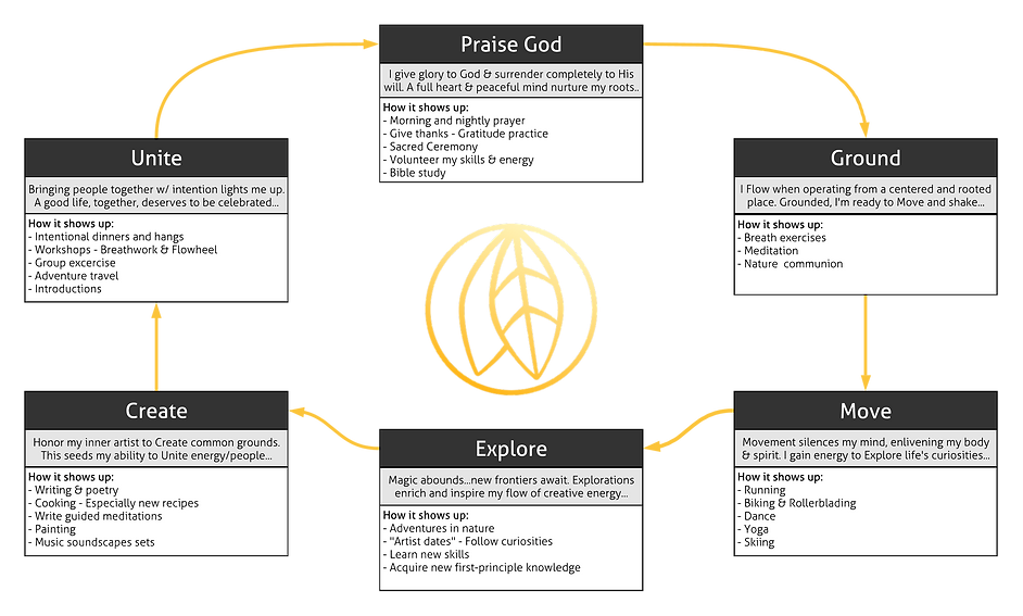 Daniel's FloWheel - Praise God.png