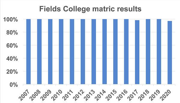 Fields College Matric results graph.jpg