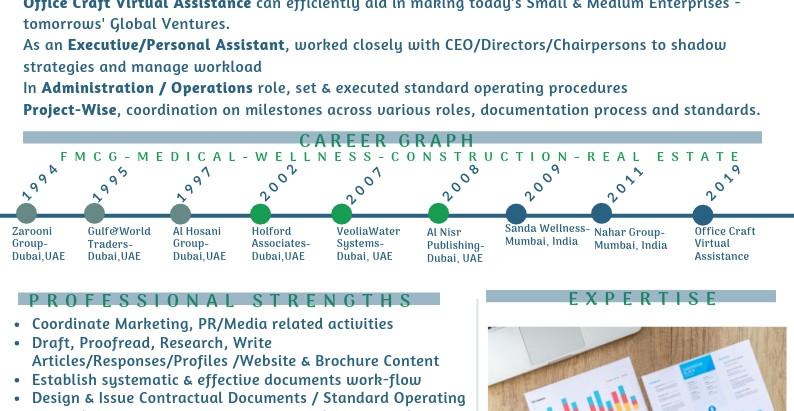 Profiles : Resume : Curriculum Vitae