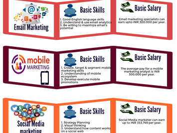 How much salary you can expect after pursuing Digital Marketing Course?