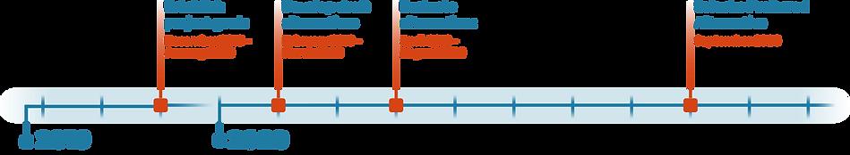 Establish project goals: December 2019 – January 2020. Develop draft alternatives: February 2019 – March 2020. Evaluate alternatives: April 2019 – August 2020. Select a Preferred Alternative: September 2020