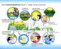 污水下水道系統的資源再利用.jpg