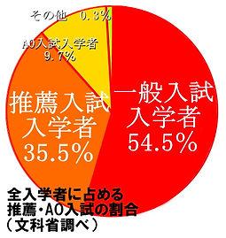 全入学者に占めるAO・推薦入試の割合グラフ.jpg