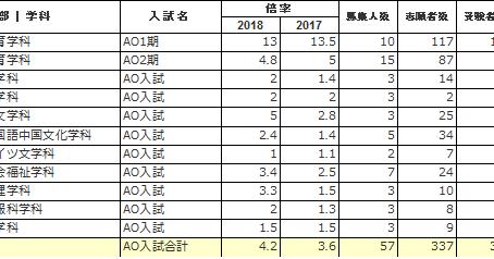 日本大学文理学部のAO入試解説! エントリーシート受付は7/1から開始!