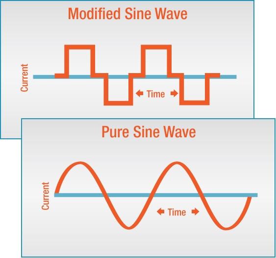 Modificiran in čisti sinusni signal