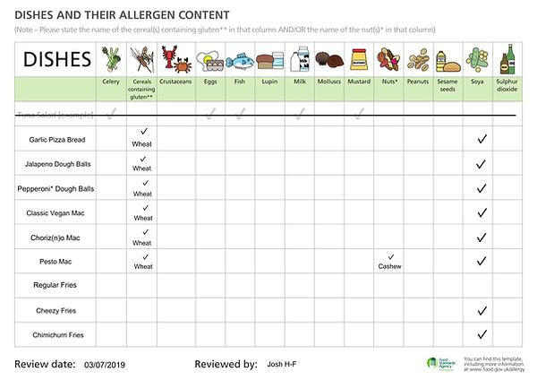 allergenchart.2019.07.002-1.png