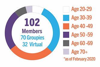 Ensemble age groups.jpg