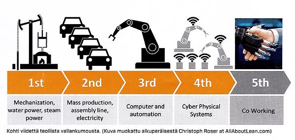 Teollisen vallankumouksen vaiheet kuvattuna