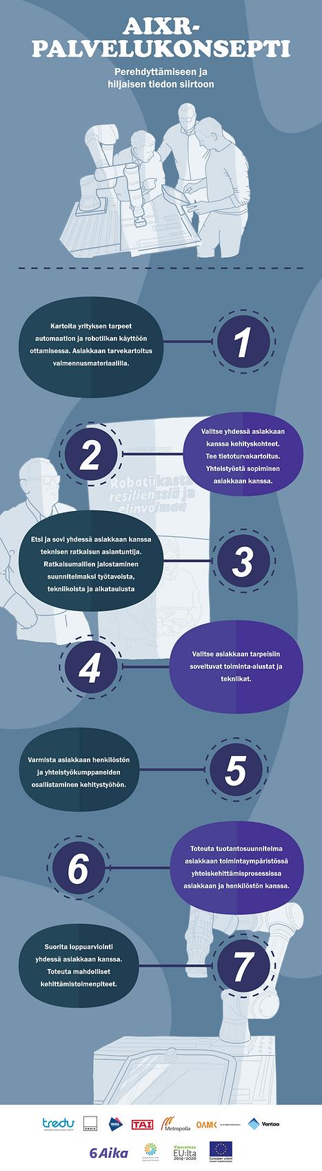 AIXR-palvelukonseptista tehty kuvitettu infograaffi
