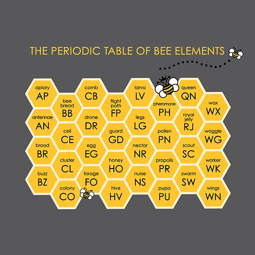 Periodic Table of Bee Elements