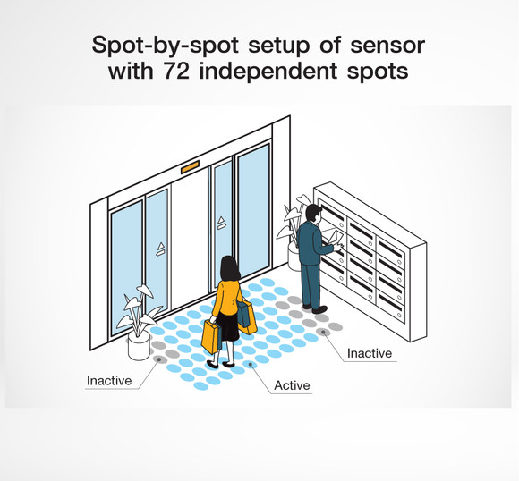 Spot-by-spot (72 จุด) setup of sensor