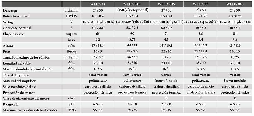 Datos tec Weda.png