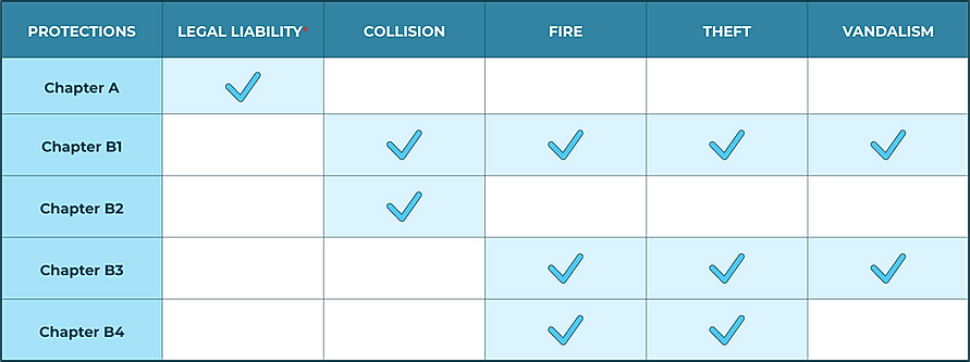 Table of protections - Car insurance.png
