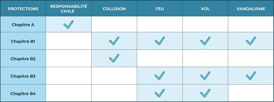 Tableau des couvertures pou assurance automobile. Chapitre A, Chapitre B1, Chapitre B2, Chapitre B3, Chapitre B4. Protections pour : collision, feu, vol, vandalisme.