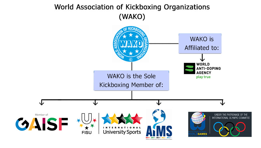 WAKO Singapore: Membership and Affiliation