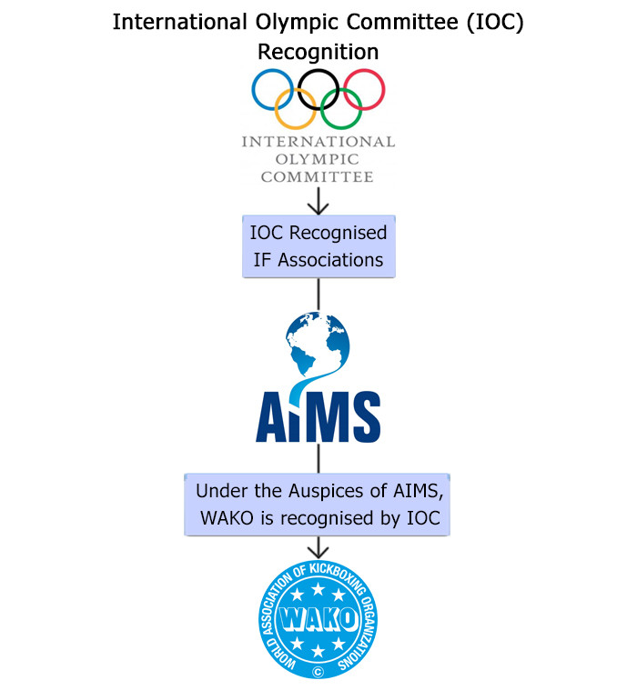 WAKO Singapore - IOC Recognition under the auspices of AIMS