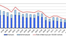 Fatal injury statistics - good news for workers