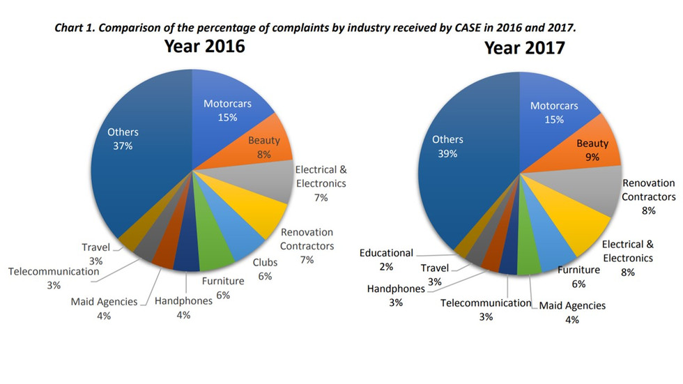 Motorcars, Beauty, Renovation Contractors and Electrical & Electronics industries ranked as top