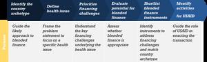 USAID healthcare finance roadmap