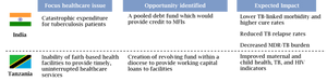 USAID healthcare finance opportunities