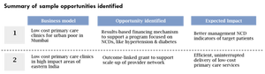 Primary healthcare opportunities