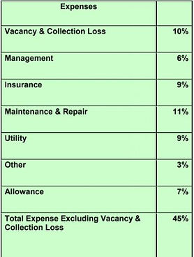 Reconstructing Income & Expense Statements
