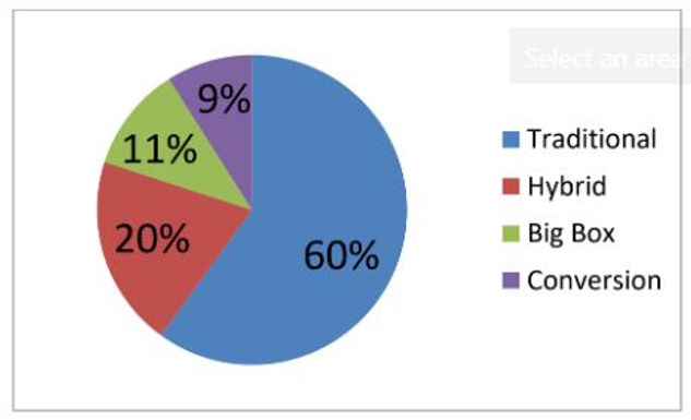 Valuation of Self-Storage Properties