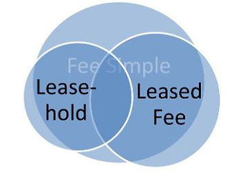 Fee Simple & Property Rights Valuation Issues for Commercial Properties