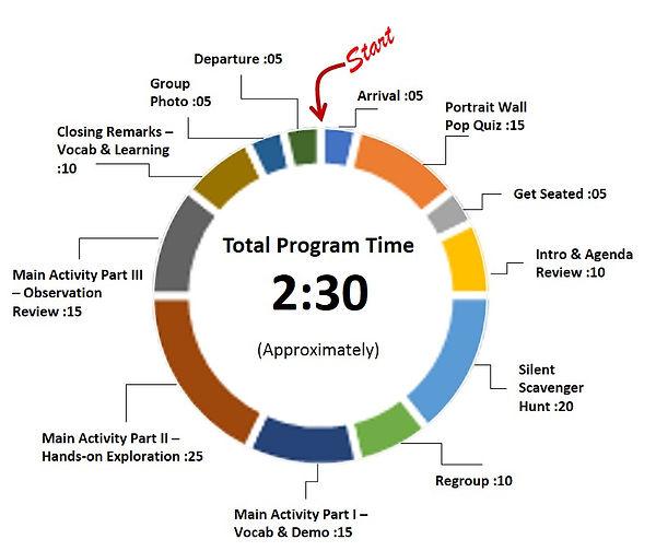 Field Trip Program Timeline.jpg