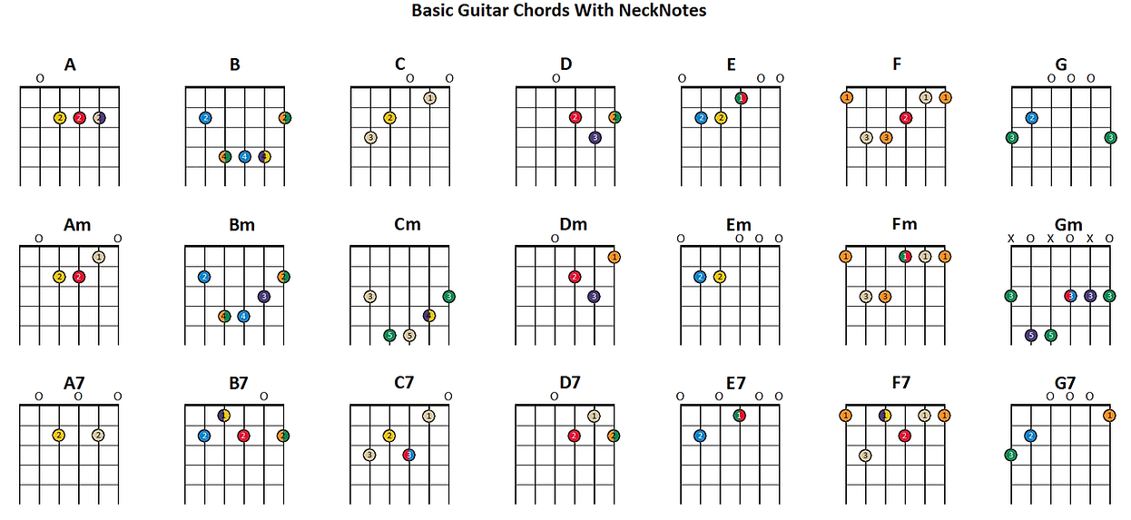 Charts Tabs Necknotes Guitar Trainer