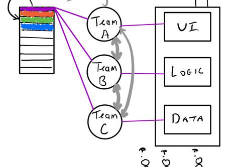 Component Teams vs. Feature Teams