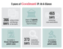 Goodmans IP Infographic - trials, hearings, patent cases, cross-examinations