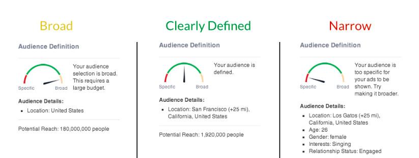 Facebook targeting audience size