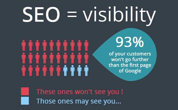 importance of SEO for visibility