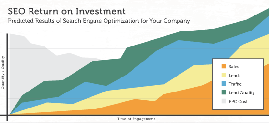 SEO brings high ROI