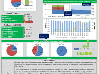 Colombian Electricity Market - Daily Report