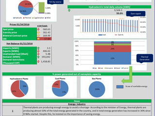 Colombian Electricity Market - Daily Report 01/26/2016