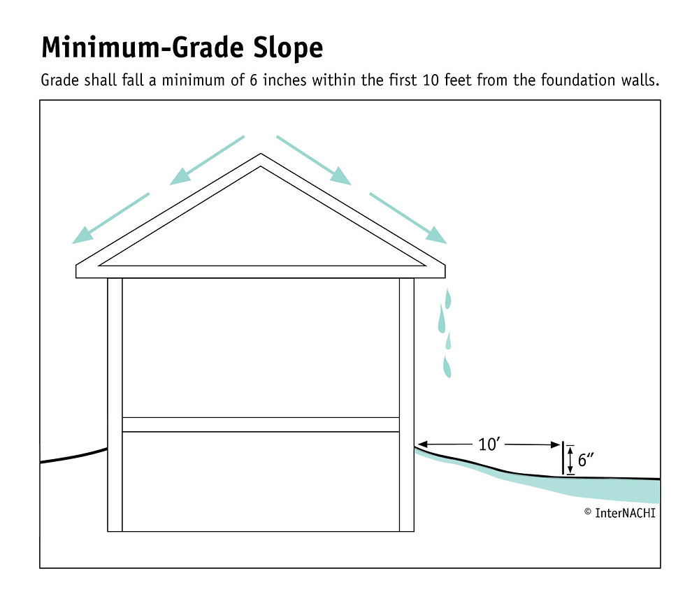 Slop grade away from house