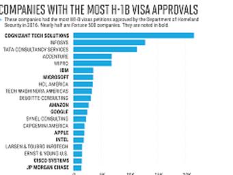 H1-B Visas Plafond rapidement atteint.  Se préparer!