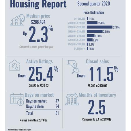 Texas Quarterly Housing Report from Texas REALTORS®- Q2, 2020