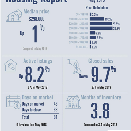 Parker County Housing Report (May 2019)