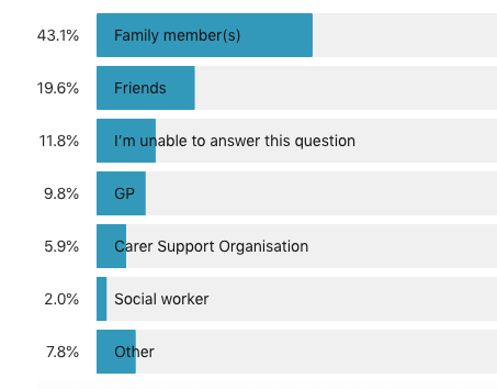 Graph showing how unpaid carers rated the support they receive from family and friends. The majority of respondents don't rate support highly on a scale of 1-5. With 5 being very well supported. 68% rated their support three or under.