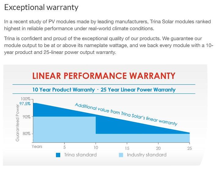 Trina Panel Warranty.jpg