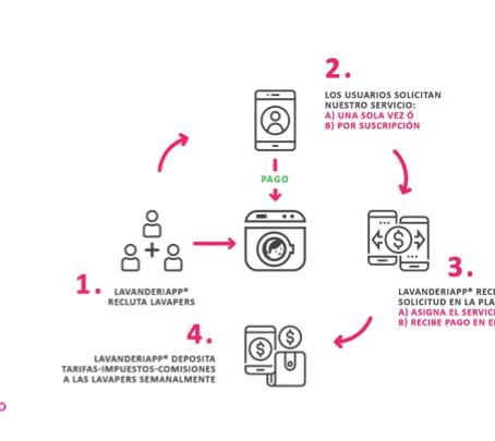 Tres razones para pedir el servicio de lavandería a domicilio - LavanderiApp