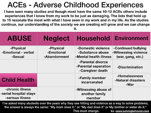 ACEs - Adverse Childhood Experiences